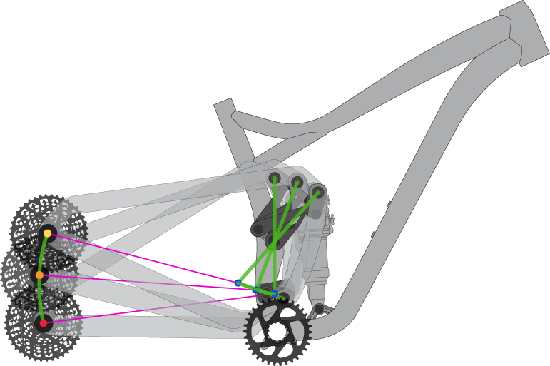 3VO Axle Path